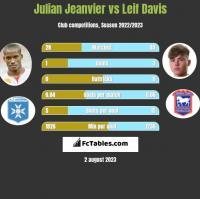 Julian Jeanvier vs Leif Davis h2h player stats