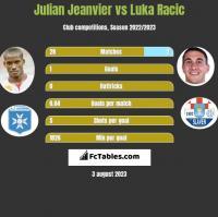 Julian Jeanvier vs Luka Racic h2h player stats