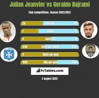 Julian Jeanvier vs Geraldo Bajrami h2h player stats