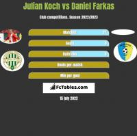 Julian Koch vs Daniel Farkas h2h player stats