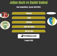 Julian Koch vs Daniel Vadnai h2h player stats