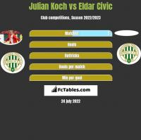 Julian Koch vs Eldar Civic h2h player stats