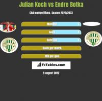 Julian Koch vs Endre Botka h2h player stats