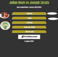 Julian Koch vs Joseph Zerafa h2h player stats