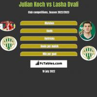 Julian Koch vs Lasza Dwali h2h player stats