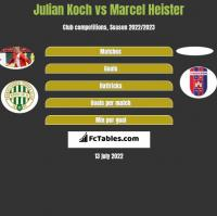 Julian Koch vs Marcel Heister h2h player stats