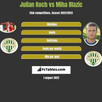 Julian Koch vs Miha Blazic h2h player stats