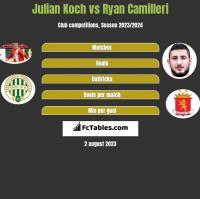 Julian Koch vs Ryan Camilleri h2h player stats
