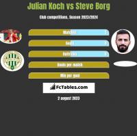 Julian Koch vs Steve Borg h2h player stats