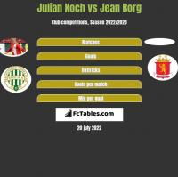 Julian Koch vs Jean Borg h2h player stats