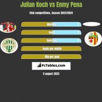 Julian Koch vs Enmy Pena h2h player stats