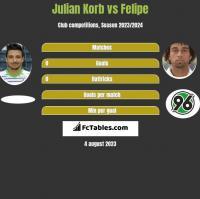 Julian Korb vs Felipe h2h player stats