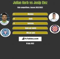 Julian Korb vs Josip Elez h2h player stats