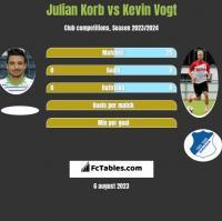 Julian Korb vs Kevin Vogt h2h player stats