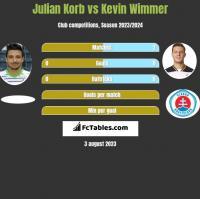 Julian Korb vs Kevin Wimmer h2h player stats