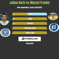 Julian Korb vs Marcel Franke h2h player stats