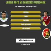 Julian Korb vs Matthias Ostrzolek h2h player stats