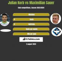 Julian Korb vs Maximilian Sauer h2h player stats