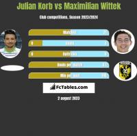Julian Korb vs Maximilian Wittek h2h player stats