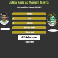 Julian Korb vs Mergim Mavraj h2h player stats
