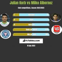 Julian Korb vs Miiko Albornoz h2h player stats