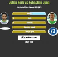 Julian Korb vs Sebastian Jung h2h player stats