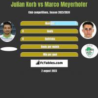 Julian Korb vs Marco Meyerhofer h2h player stats