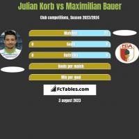Julian Korb vs Maximilian Bauer h2h player stats