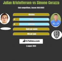 Julian Kristoffersen vs Simone Corazza h2h player stats