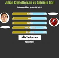 Julian Kristoffersen vs Gabriele Gori h2h player stats