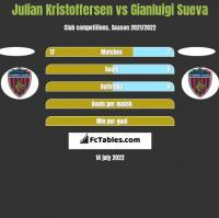 Julian Kristoffersen vs Gianluigi Sueva h2h player stats