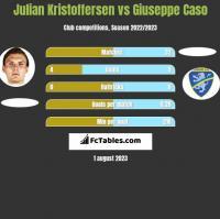 Julian Kristoffersen vs Giuseppe Caso h2h player stats