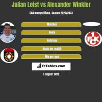 Julian Leist vs Alexander Winkler h2h player stats