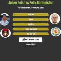 Julian Leist vs Felix Burmeister h2h player stats