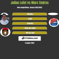 Julian Leist vs Marc Endres h2h player stats