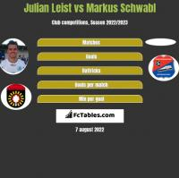 Julian Leist vs Markus Schwabl h2h player stats