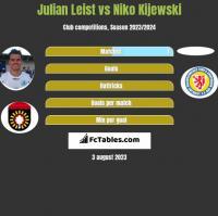 Julian Leist vs Niko Kijewski h2h player stats