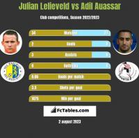 Julian Lelieveld vs Adil Auassar h2h player stats