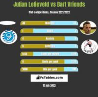Julian Lelieveld vs Bart Vriends h2h player stats