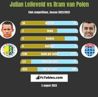 Julian Lelieveld vs Bram van Polen h2h player stats