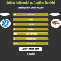 Julian Lelieveld vs Danilho Doekhi h2h player stats