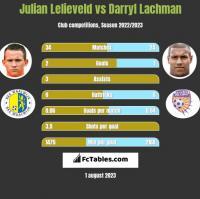 Julian Lelieveld vs Darryl Lachman h2h player stats