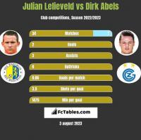 Julian Lelieveld vs Dirk Abels h2h player stats