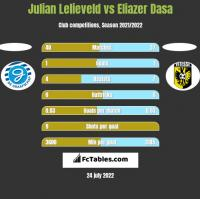 Julian Lelieveld vs Eliazer Dasa h2h player stats