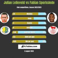 Julian Lelieveld vs Fabian Sporkslede h2h player stats