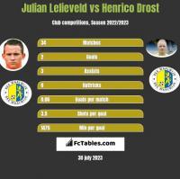 Julian Lelieveld vs Henrico Drost h2h player stats