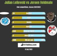 Julian Lelieveld vs Jeroen Veldmate h2h player stats