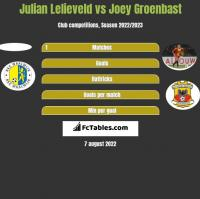 Julian Lelieveld vs Joey Groenbast h2h player stats