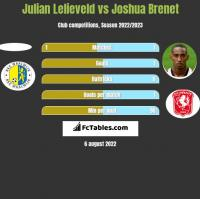 Julian Lelieveld vs Joshua Brenet h2h player stats