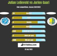 Julian Lelieveld vs Jurien Gaari h2h player stats